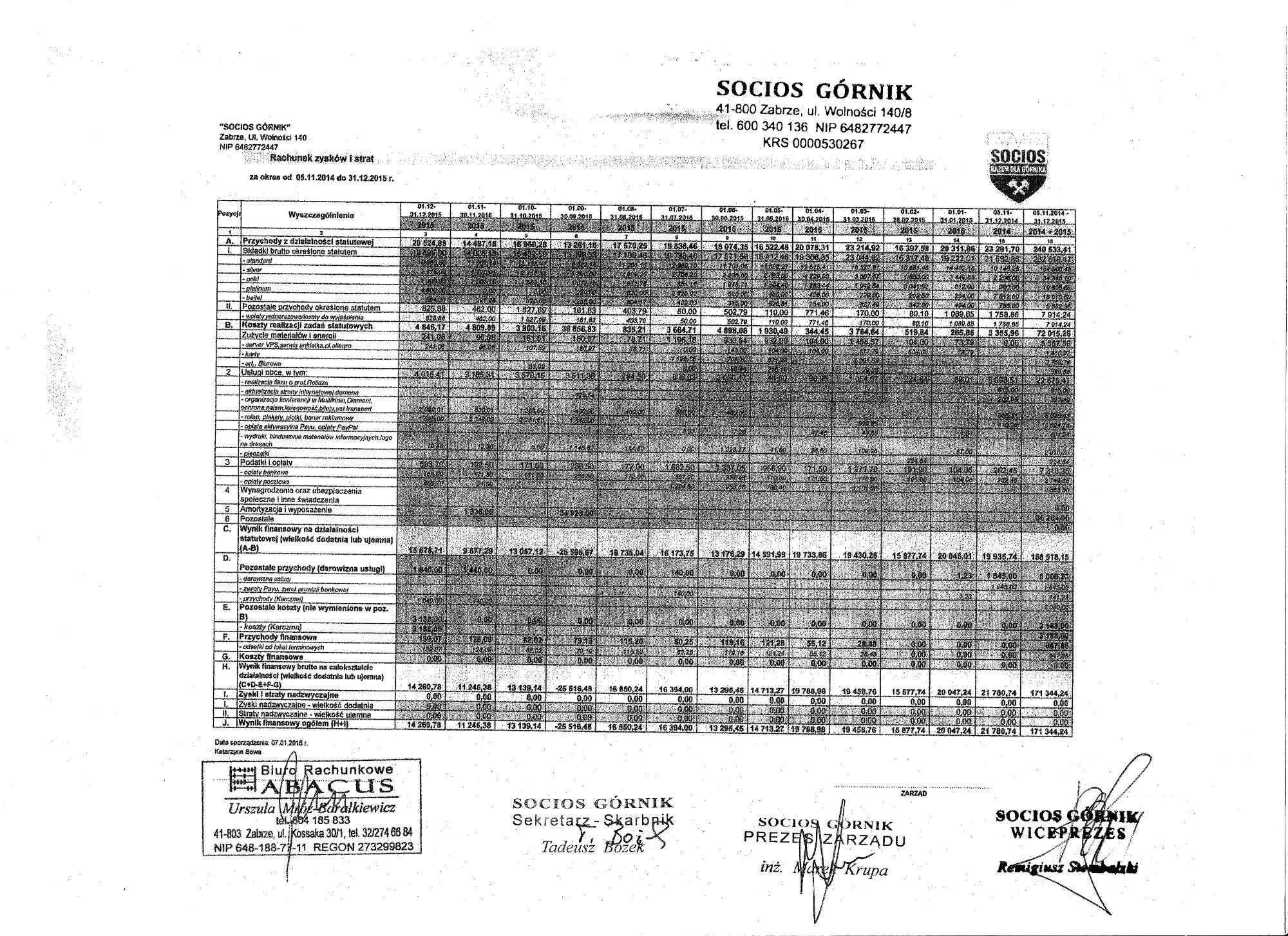 BilansSocios-stan na 31.12.2015