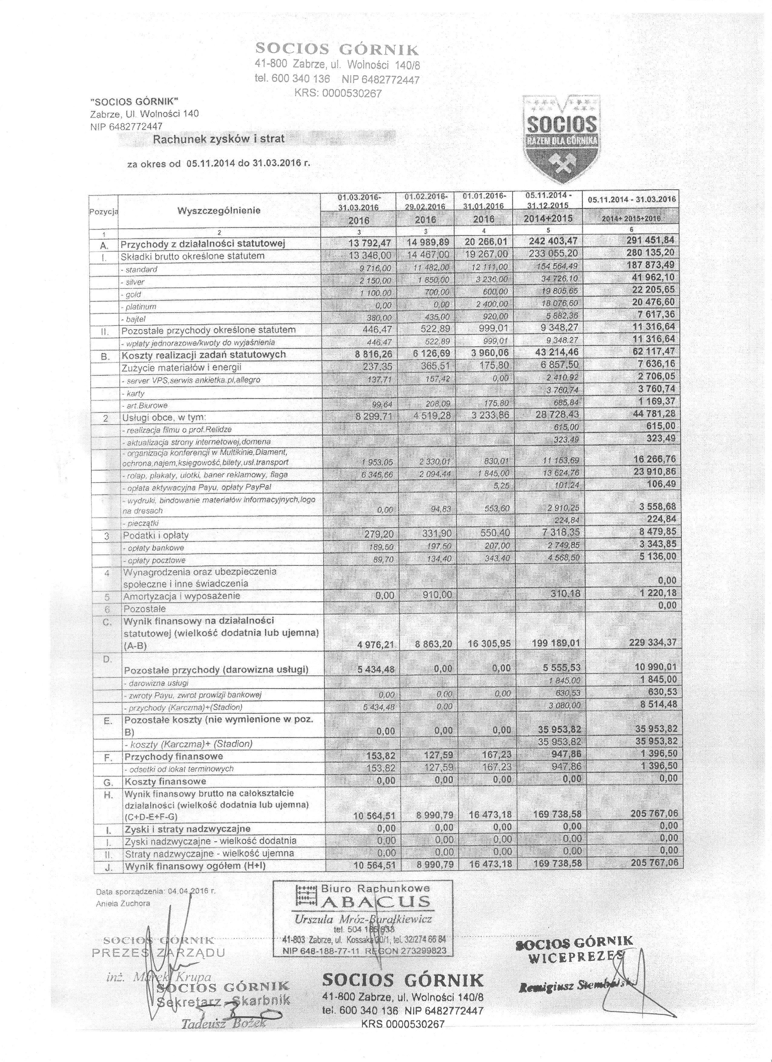 Bilans za marzec 2016